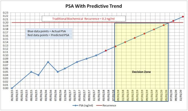 PSA with Predictive Trend 20180329